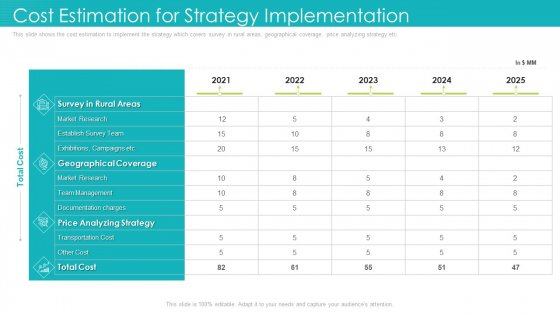 Cost Estimation For Strategy Implementation Ppt Infographic Template Clipart PDF