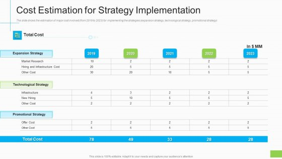 Cost Estimation For Strategy Implementation Ppt Infographics Graphics Template PDF