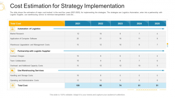 Cost Estimation For Strategy Implementation Ppt Layouts Vector PDF