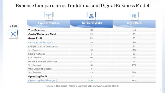 Cost_Framework_Organization_Marketing_Ppt_PowerPoint_Presentation_Complete_Deck_With_Slides_Slide_2