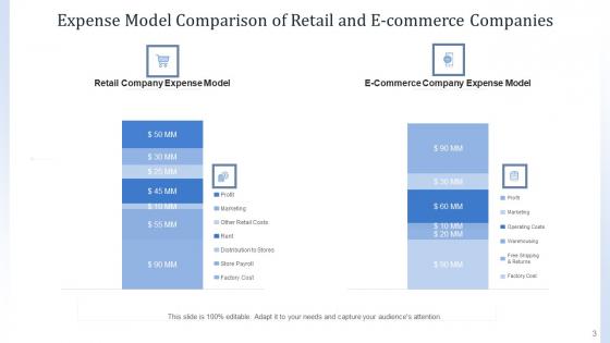 Cost_Framework_Organization_Marketing_Ppt_PowerPoint_Presentation_Complete_Deck_With_Slides_Slide_3