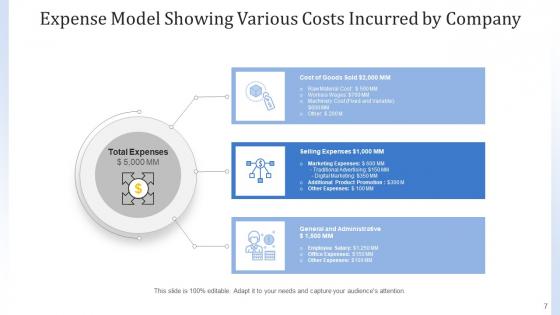 Cost_Framework_Organization_Marketing_Ppt_PowerPoint_Presentation_Complete_Deck_With_Slides_Slide_7