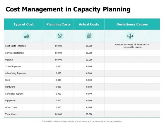 Cost Management In Capacity Planning Ppt PowerPoint Presentation Infographic Template Templates