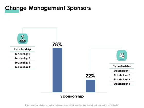 Cost Of Managing Organisational Change Change Management Sponsors Ppt PowerPoint Presentation Inspiration Deck PDF