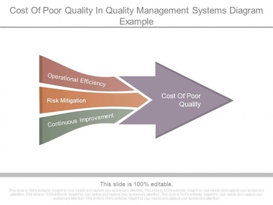 Cost Of Poor Quality In Quality Management Systems Diagram Example