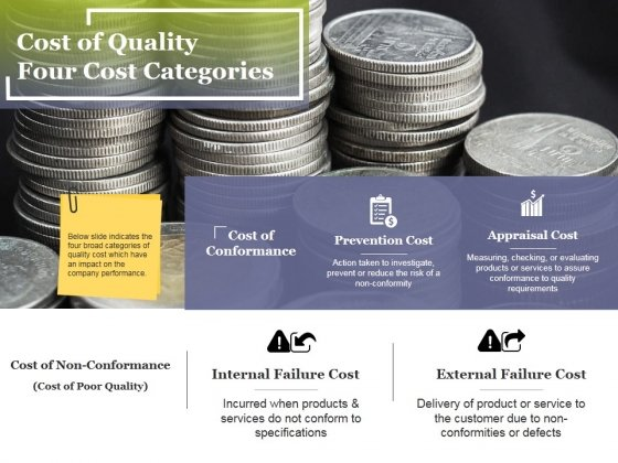 Cost Of Quality Four Cost Categories Ppt PowerPoint Presentation File Ideas