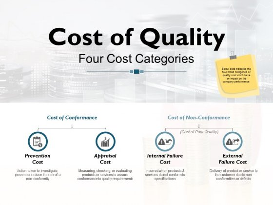 Cost Of Quality Four Cost Categories Ppt PowerPoint Presentation Infographics Design Ideas