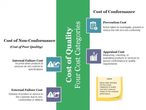 Cost Of Quality Four Cost Categories Ppt PowerPoint Presentation Slides Portfolio