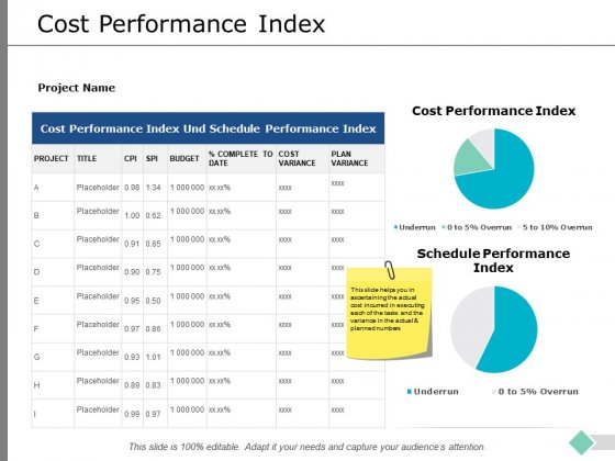 Cost Performance Index Ppt PowerPoint Presentation Icon Information