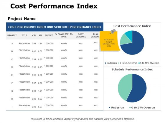 Cost Performance Index Ppt PowerPoint Presentation Model Images