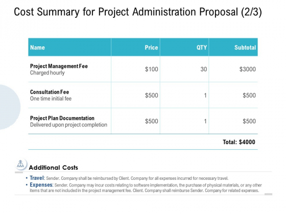 Cost Summary For Project Administration Proposal Fee Ppt PowerPoint Presentation Ideas Display