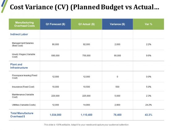 Cost Variance Planned Budget Vs Actual Ppt PowerPoint Presentation Professional Slides