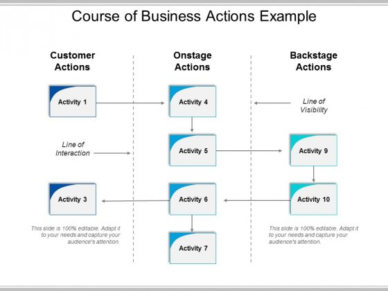Course Of Business Actions Example Ppt PowerPoint Presentation Guidelines
