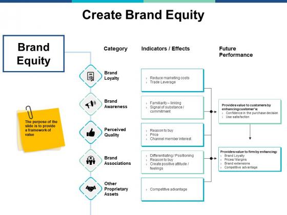 Create Brand Equity Ppt PowerPoint Presentation Slides Grid