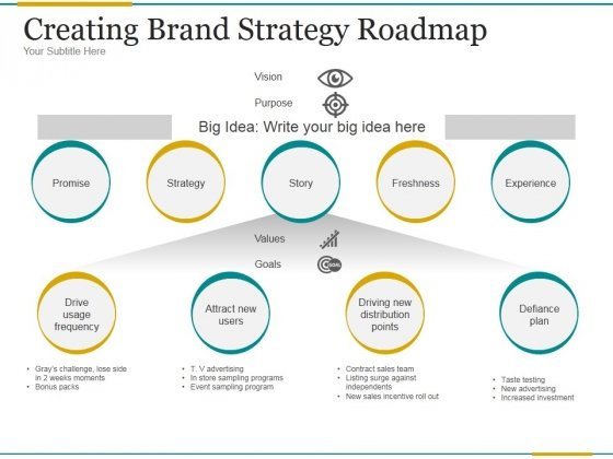 Creating Brand Strategy Roadmap Ppt PowerPoint Presentation Examples