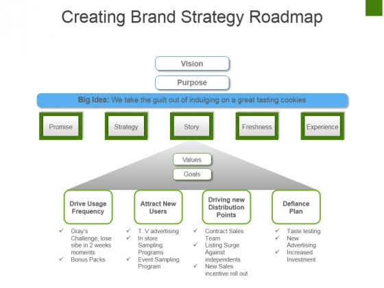 Creating Brand Strategy Roadmap Ppt PowerPoint Presentation Gallery Infographic Template