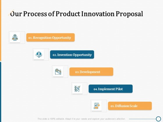 Creating Innovation Commodity Our Process Of Product Innovation Proposal Ppt Professional Slides PDF