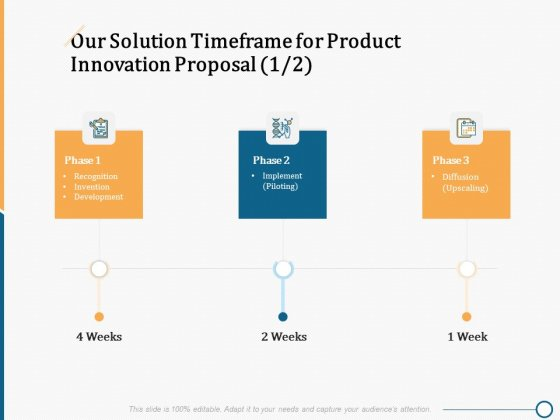 Creating Innovation Commodity Our Solution Timeframe For Product Innovation Proposal Icons PDF