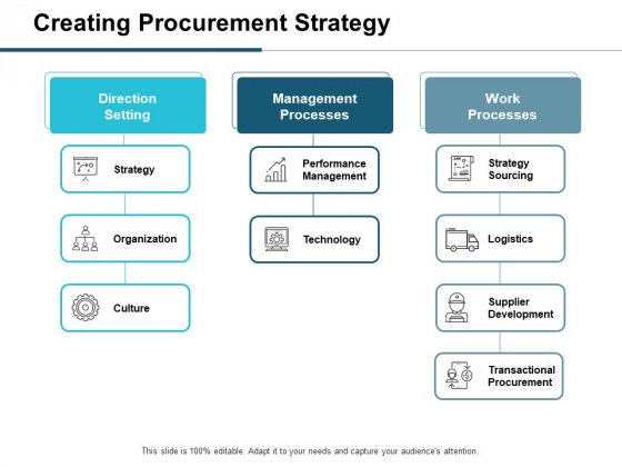 Creating Procurement Strategy Ppt PowerPoint Presentation Infographic Template Pictures