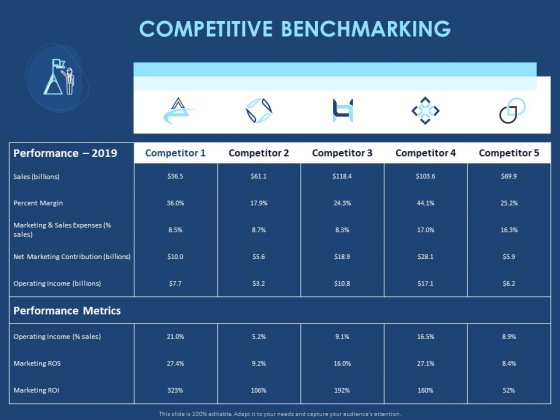 Creating The Best Sales Strategy For Your Business Competitive Benchmarking Ppt File Example File PDF