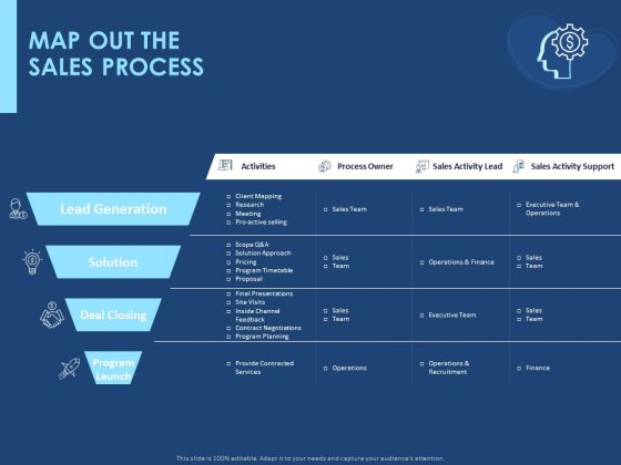 Creating The Best Sales Strategy For Your Business Map Out The Sales Process Ppt Ideas Graphics Tutorials PDF