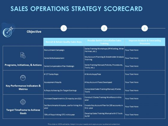 creating the best sales strategy for your business sales operations strategy scorecard ppt graphics pdf