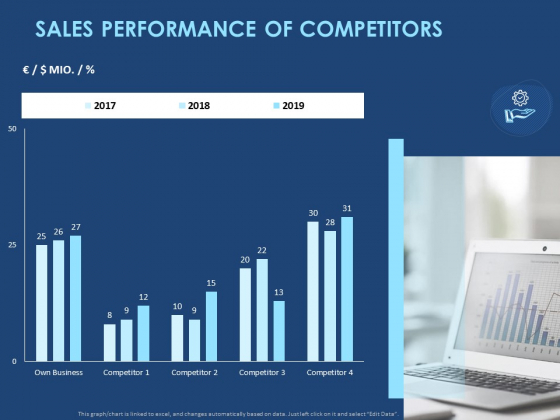 creating the best sales strategy for your business sales performance of competitors ppt ideas designs download pdf