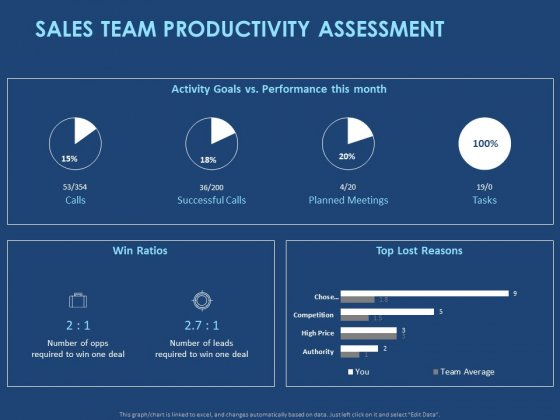 Creating The Best Sales Strategy For Your Business Sales Team Productivity Assessment Ppt Icon Example PDF