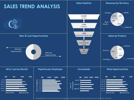 Creating The Best Sales Strategy For Your Business Sales Trend Analysis Ppt Infographic Template Graphics PDF