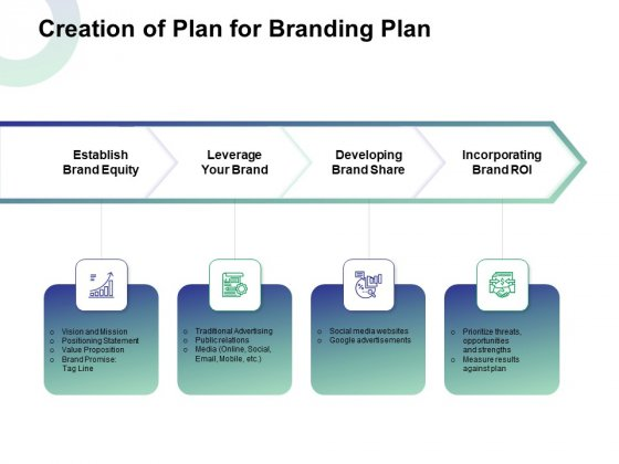 Creation Of Plan For Branding Plan Ppt Model Picture PDF