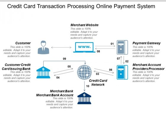 Credit Card Transaction Processing Online Payment System Ppt PowerPoint Presentation Show