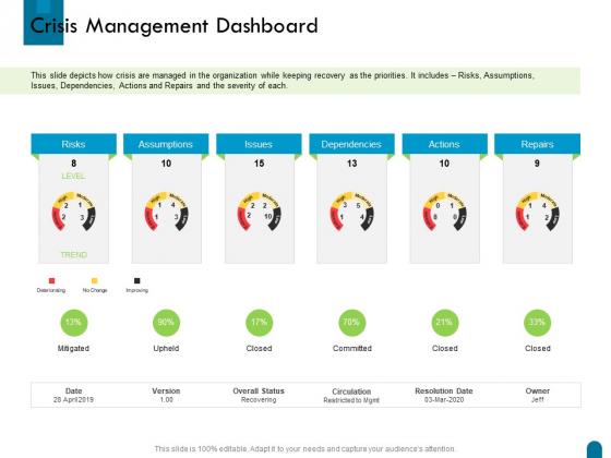 Crisis Management Dashboard Ppt Inspiration Design Templates PDF