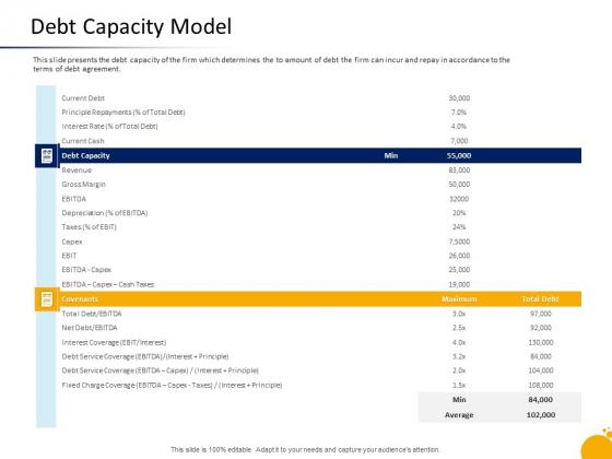 Crisis Management Program Presentation Debt Capacity Model Introduction PDF