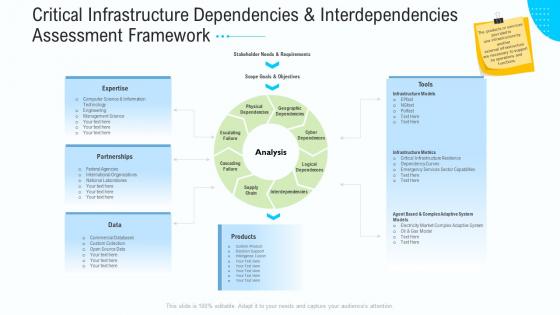 Critical Infrastructure Dependencies And Interdependencies Assessment Framework Elements PDF