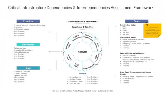 Critical Infrastructure Dependencies And Interdependencies Assessment Framework Icons PDF