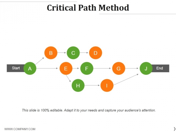 Critical Path Method Ppt PowerPoint Presentation Model Tips
