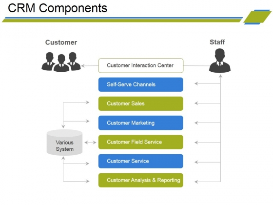 Crm Components Ppt PowerPoint Presentation Summary Deck