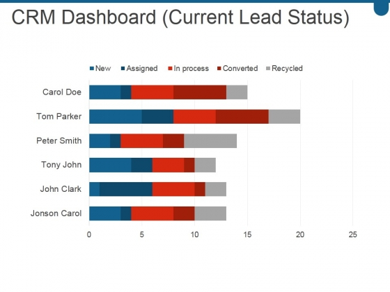 Crm Dashboard Current Lead Status Ppt PowerPoint Presentation Graphics