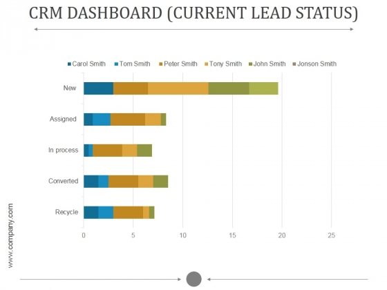 Crm Dashboard Current Lead Status Ppt PowerPoint Presentation Influencers