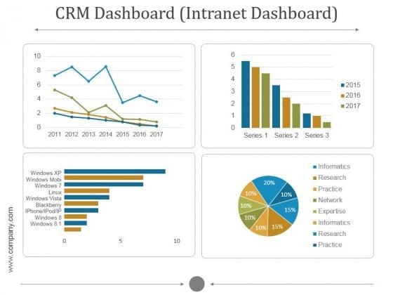 Crm Dashboard Intranet Dashboard Ppt PowerPoint Presentation Information
