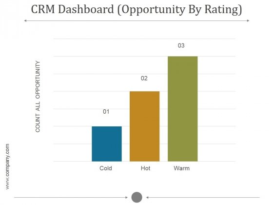 Crm Dashboard Opportunity By Rating Ppt PowerPoint Presentation Template