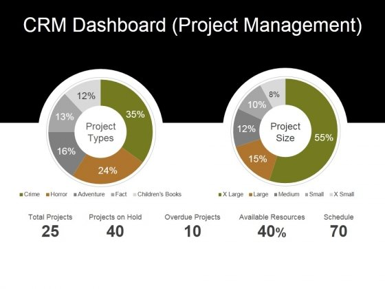 Crm Dashboard Project Management Ppt PowerPoint Presentation Layouts Ideas