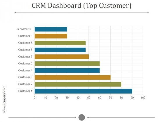 Crm Dashboard Top Customer Ppt PowerPoint Presentation Ideas