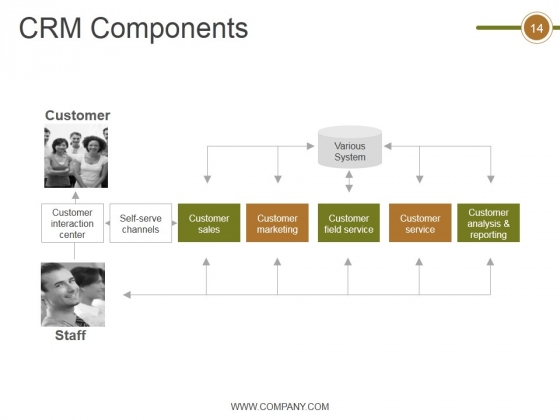Crm_Life_Cycle_Phases_And_Project_Management_Ppt_PowerPoint_Presentation_Complete_Deck_With_Slides_Slide_14