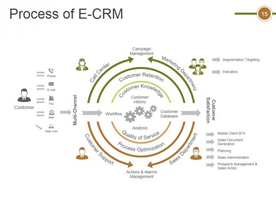 Crm_Life_Cycle_Phases_And_Project_Management_Ppt_PowerPoint_Presentation_Complete_Deck_With_Slides_Slide_15
