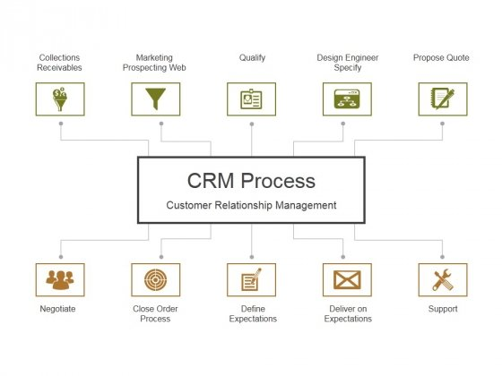Crm_Life_Cycle_Phases_And_Project_Management_Ppt_PowerPoint_Presentation_Complete_Deck_With_Slides_Slide_16
