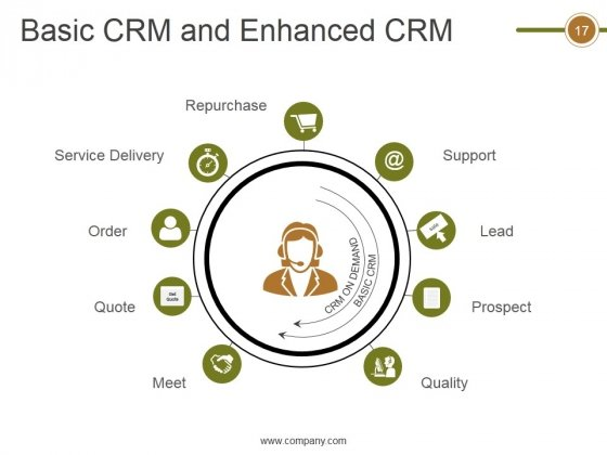 Crm_Life_Cycle_Phases_And_Project_Management_Ppt_PowerPoint_Presentation_Complete_Deck_With_Slides_Slide_17
