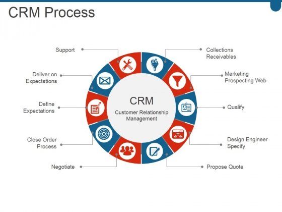 Crm Process Ppt PowerPoint Presentation Clipart