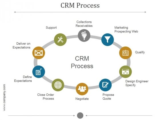 Crm Process Ppt PowerPoint Presentation Portfolio