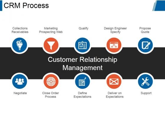 Crm Process Ppt PowerPoint Presentation Slide